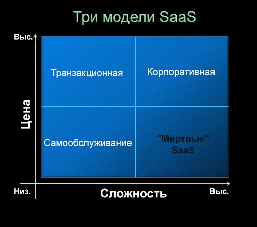 SaaS-сервис