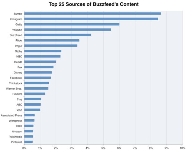 Источники Buzzfeed