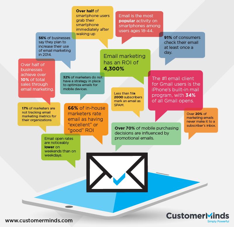 Иллюстрация к статье: Как профессиональная система триггерного email-маркетинга способна увеличить прибыль вашей компании?