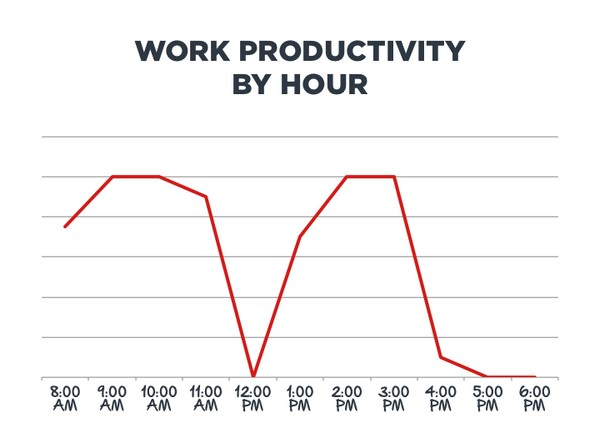 Продуктивность