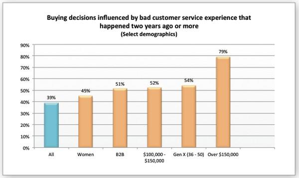 Качество сервиса влияет на уровень продаж