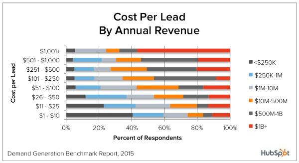 Иллюстрация к статье: 17 статистических данных, которые должен знать каждый маркетолог