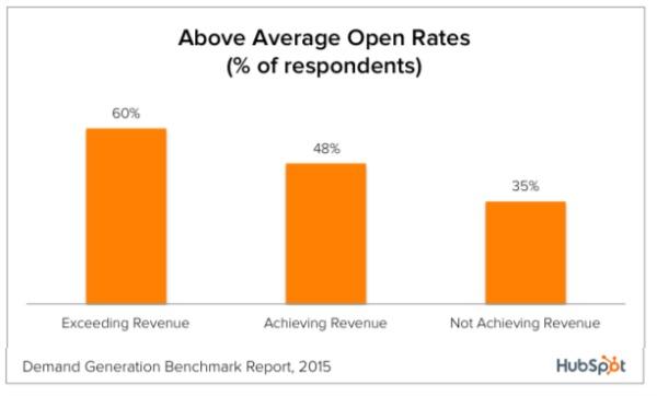 высоким коэффициентом open-rate