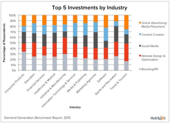 График распределения инвестиций по отраслям