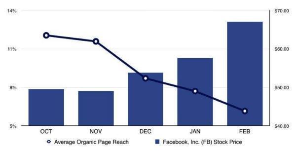 акций Facebook