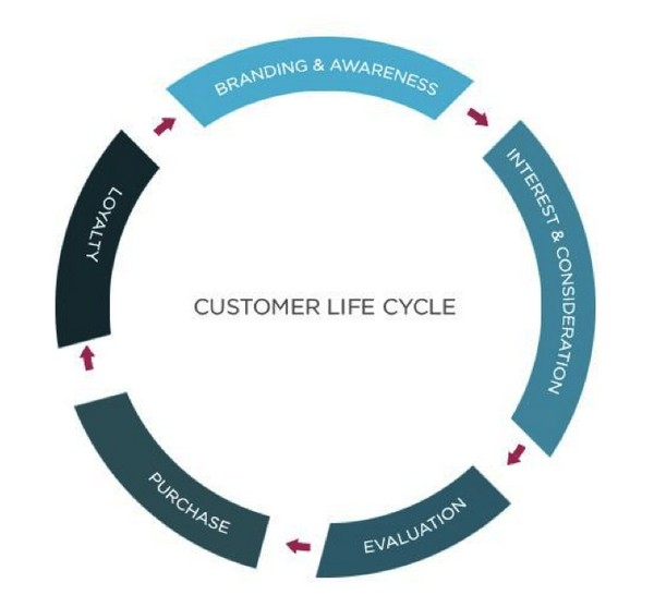 LTV влияет на все аспекты бизнеса