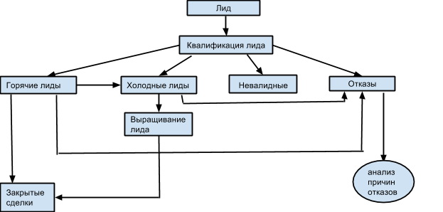 Процесс квалификации лидов