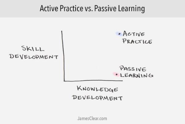 Пассивное обучение