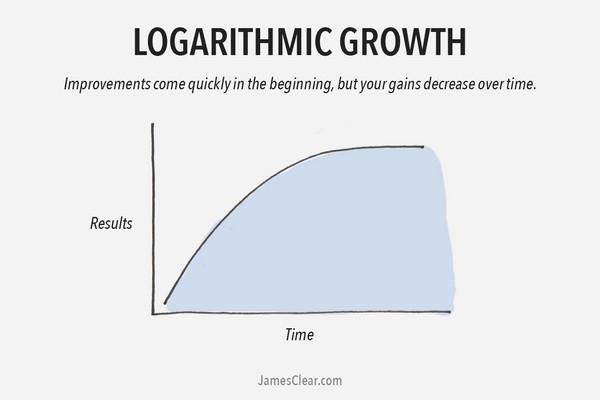 Логарифмический рост