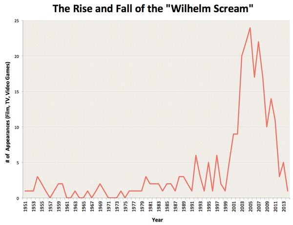 крик Вильгельма