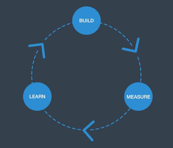 схема построения, взвешивания и оценки