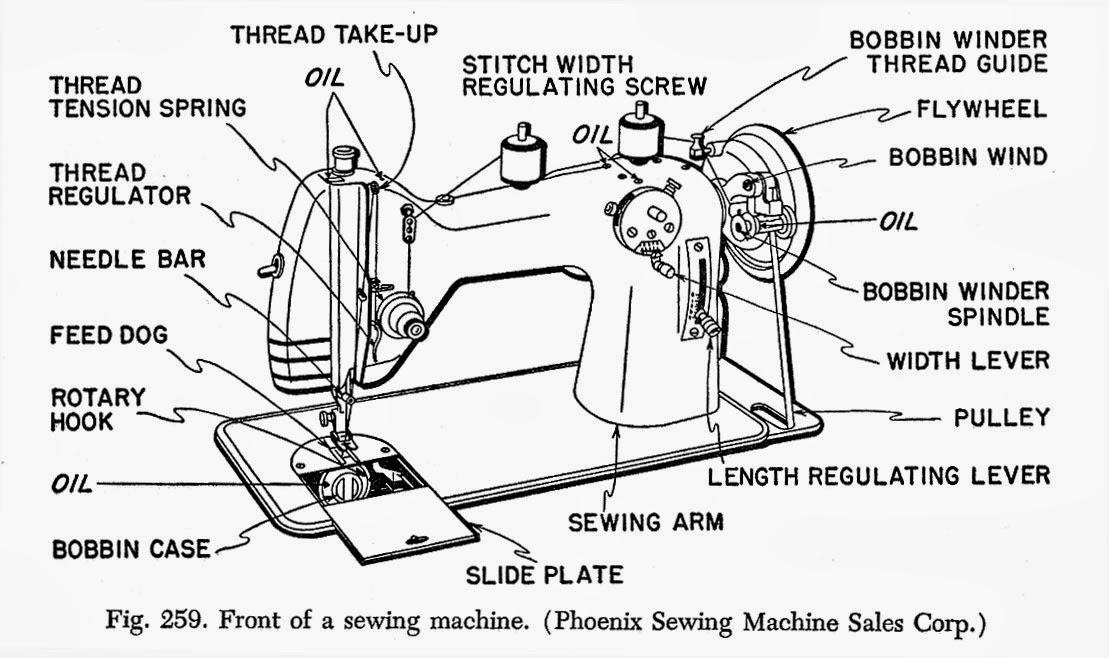 sewing machine parts - 1109×658