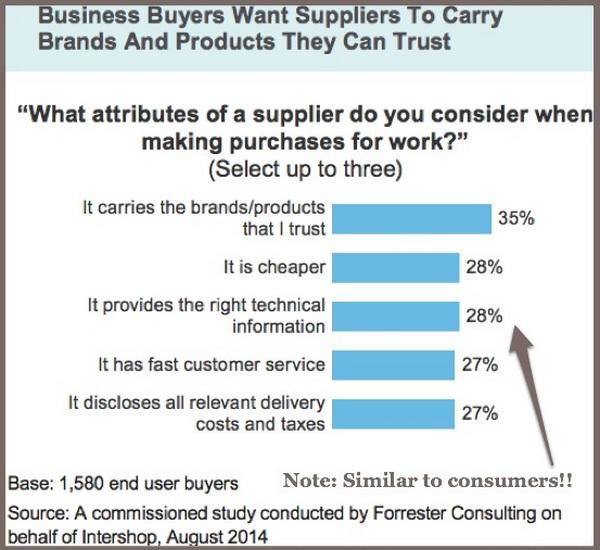 Привлечение B2B-покупателей