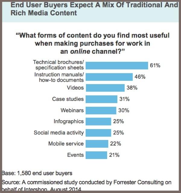 Какой тип контента нужен B2B-потребителям