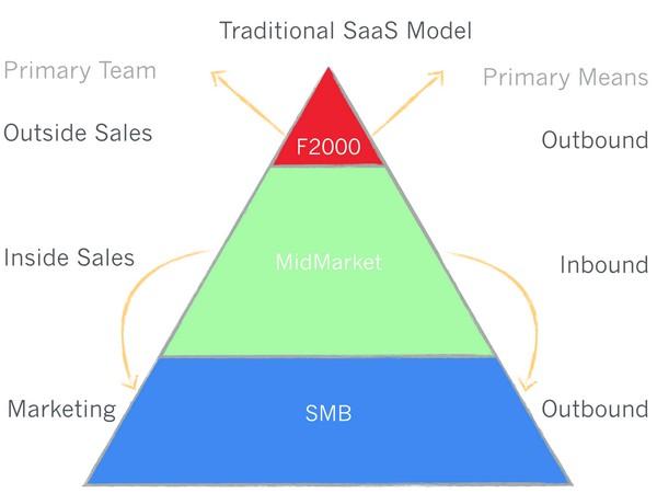 Иллюстрация к статье:  Инновационная модель развития облачных стартапов