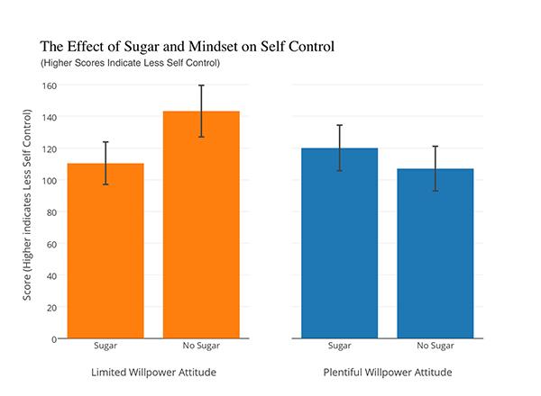 потребления сахара