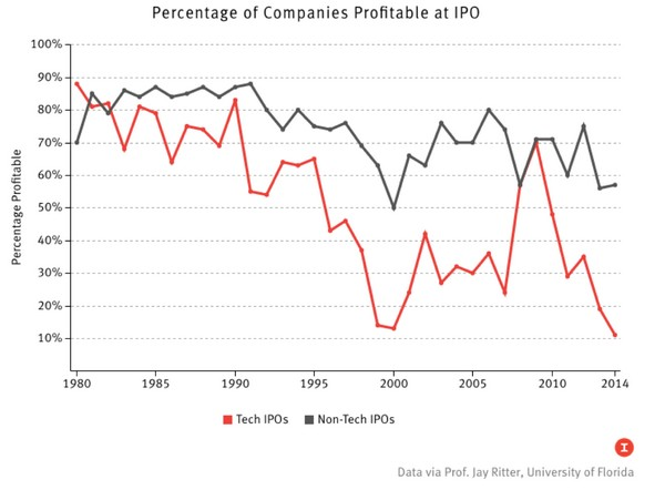 Процент прибыльности публичных SaaS-компаний