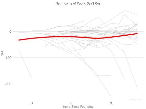Чистый доход публичных SaaS-компаний