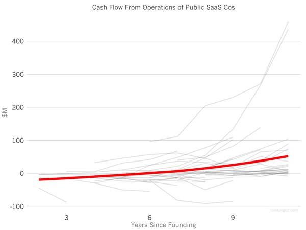 Объемы оборотного капитала публичных SaaS