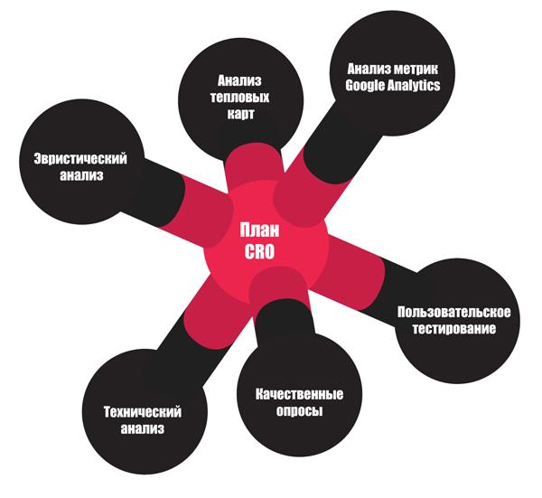 Иллюстрация к статье: Метрики, аналитика и разработка плана оптимизации конверсии