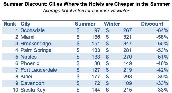 цены в летний период