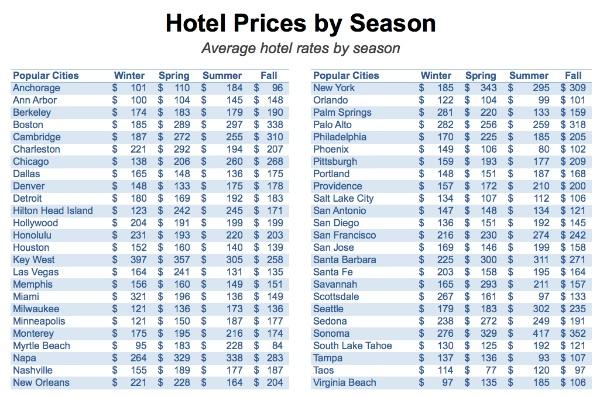 цены на отели