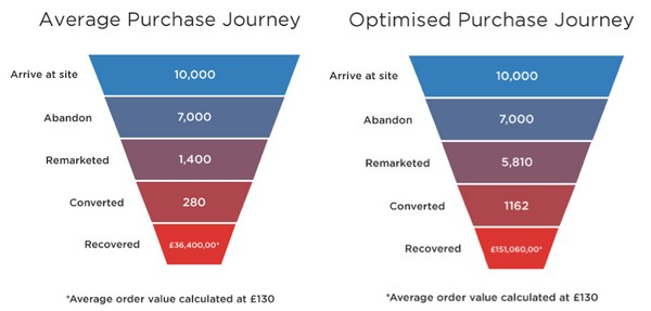 Оптимизация customer journey