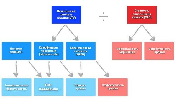 Иллюстрация к статье: Индекс LTV/CAC - основной параметр оценки облачных стартапов