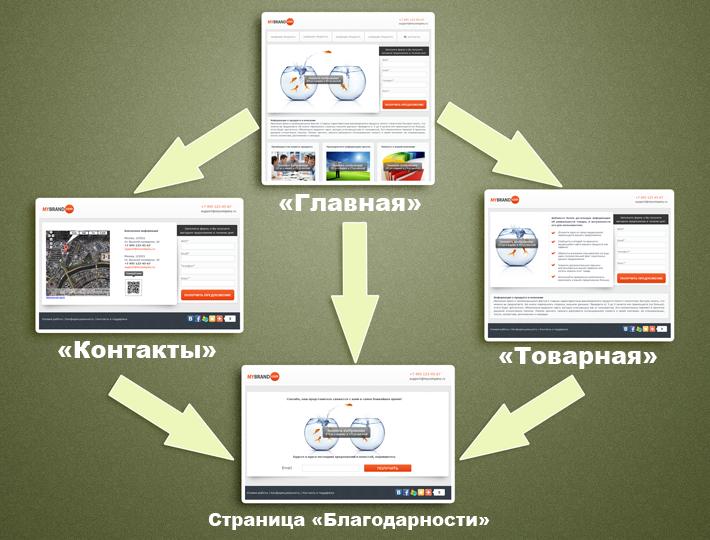 Иллюстрация к статье: Мини-сайты – еще одна возможность генерации лидов и увеличения продаж в системе LPgenerator!