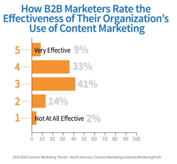 Иллюстрация к статье: 10 самых распространенных ошибок стратегии контент-маркетинга
