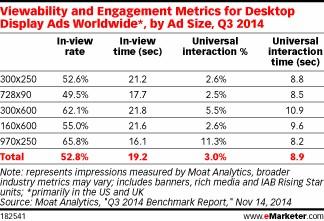 Иллюстрация к статье: Статистика, просто статистика: баннеры какого размера эффективнее?