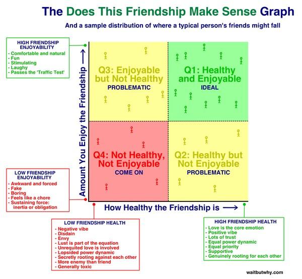 Градация взаимоотношений