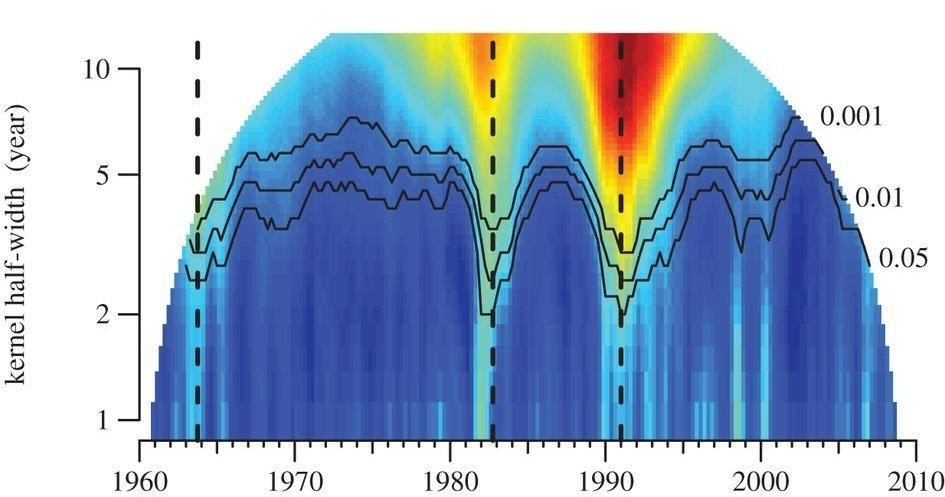 Скорость изменений музыки во времени