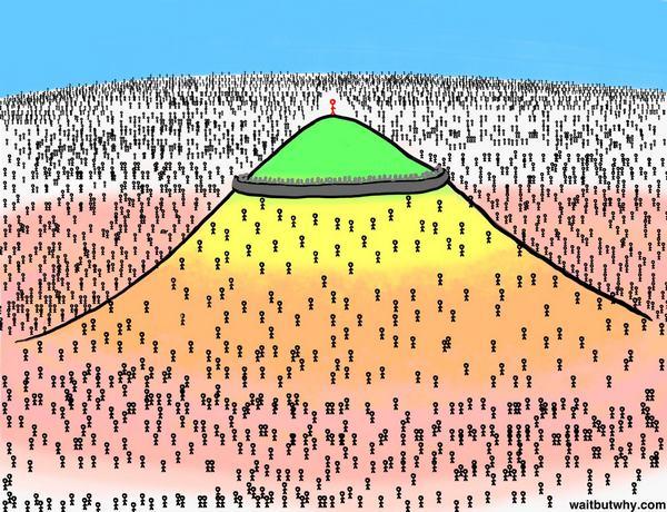 Гора взаимоотношений