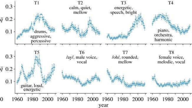 Тембральные изменения по десятилетиям