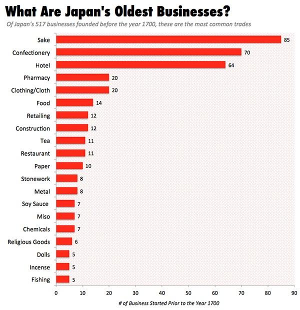 Самый старый бизнес в Японии