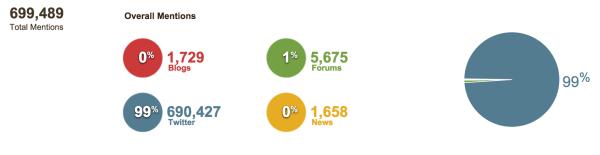 Онлайн-активность зрителей, следящих за премьерой 4 сезона