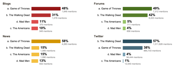Популярность Игры Престолов