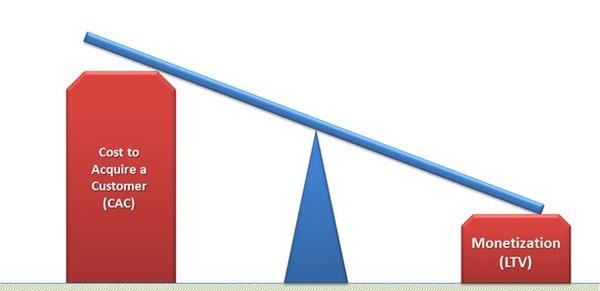 Несбалансированная бизнес-модель
