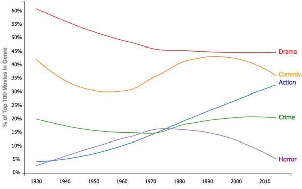 Популярность распространенных жанров