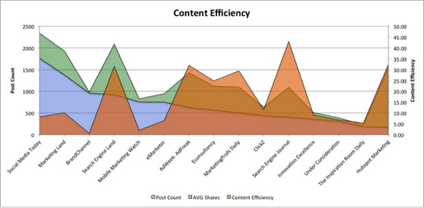 Эффективность контента