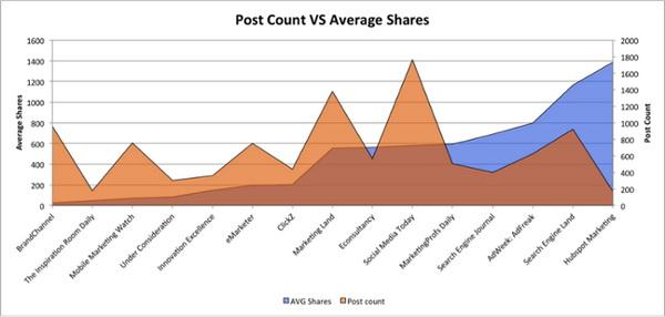 Иллюстрация к статье: Влияет ли частота публикаций на эффективность продвижения в социальных медиа?