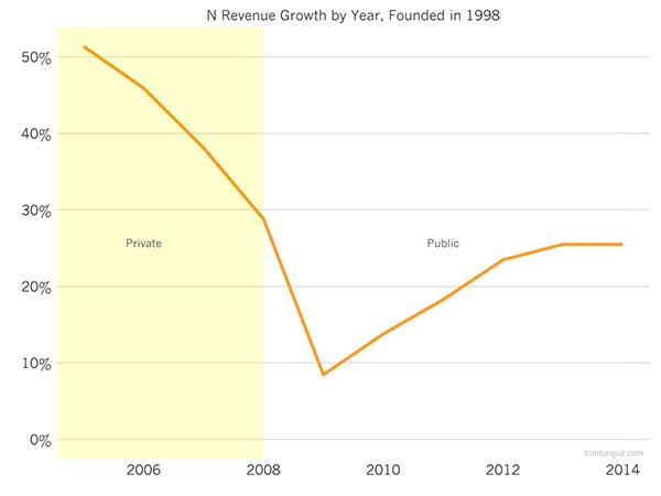 Рост доходов Netsuite