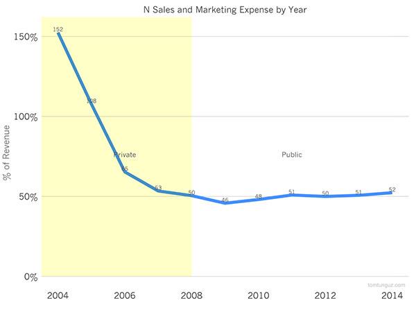 Затраты на маркетинг