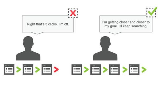 Правило трех кликов не работает