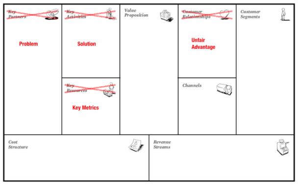 шаблон бизнес-модели