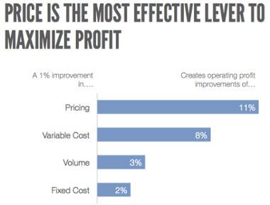 Иллюстрация к статье: 4 шага к идеальной стратегии ценообразования SaaS-продукта