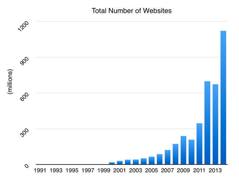 Иллюстрация к статье: 7 ошибок интернет-бизнеса, которых лучше избегать