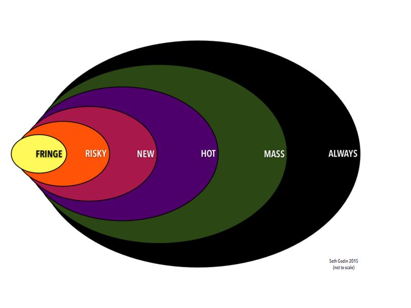 Иллюстрация к статье: 6 этапов распространения идей от Сета Година
