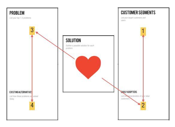 Иллюстрация к статье: Как избежать ловушки новатора в бизнесе?